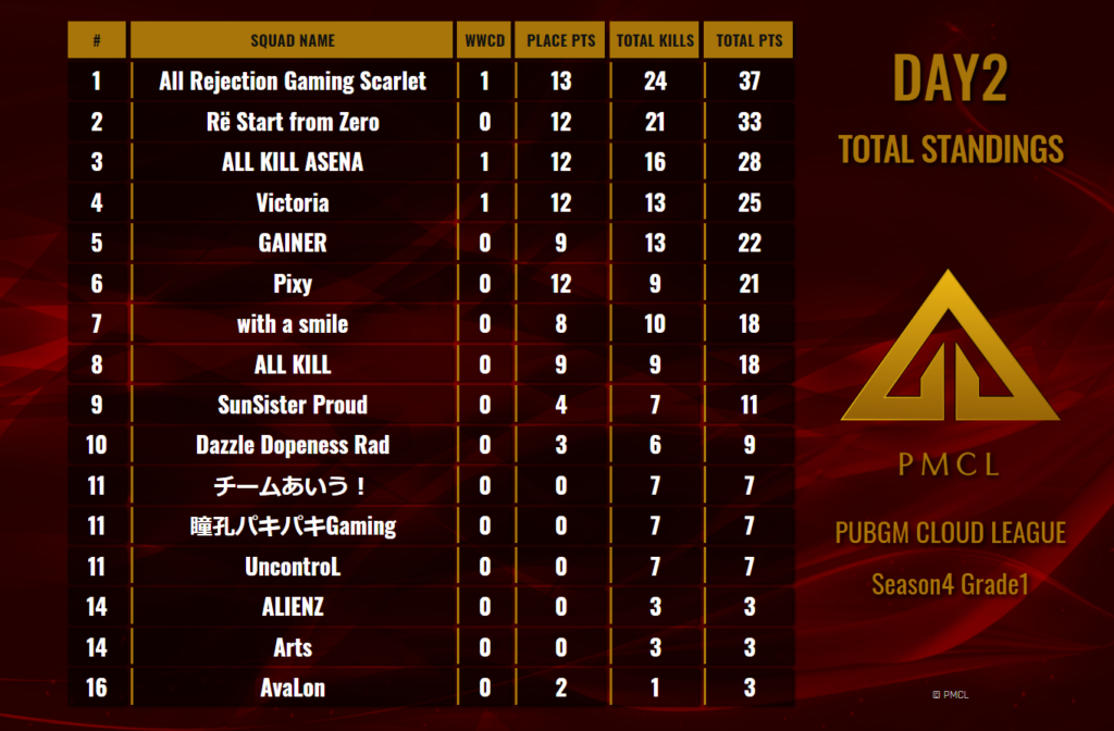 PMCL Season4 Grade1 Day2 Standings