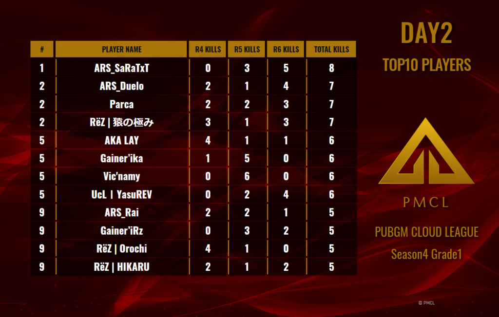 PMCL Season4 Grade1 Day2 Top10 Players