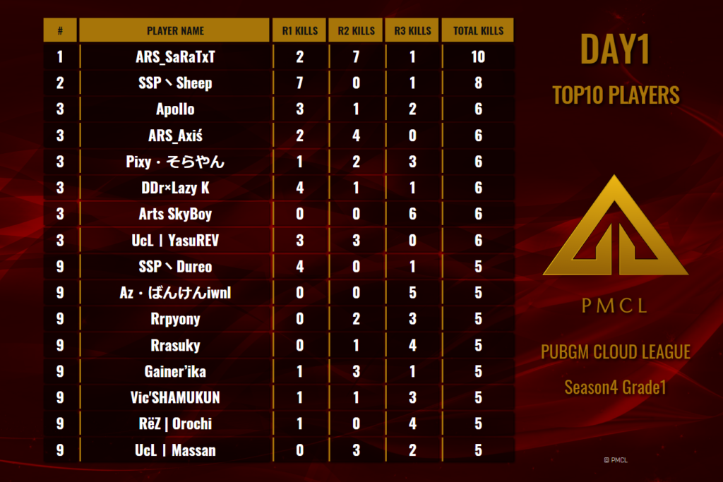 PMCL Season4 Grade1 Day1 Top10 Players