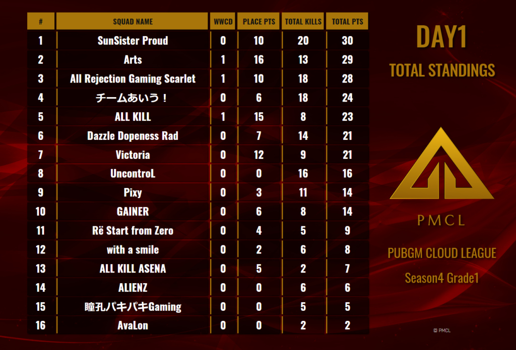 PMCL Season4 Grade1 Day1 Standings