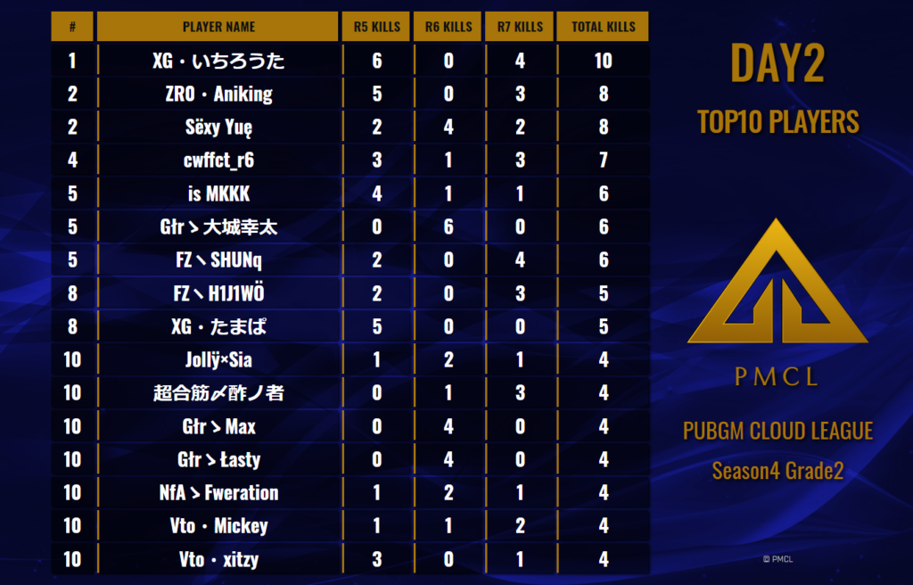 PMCL Season4 Grade2 Day2 Top10 Players