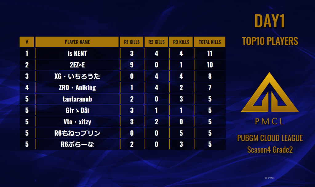 PMCL Season4 Grade2 Day1 Top10 Players