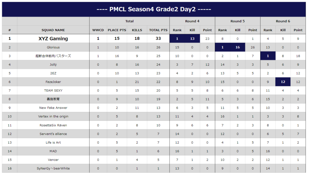 PMCL Season4 Grade2 Day2 Result